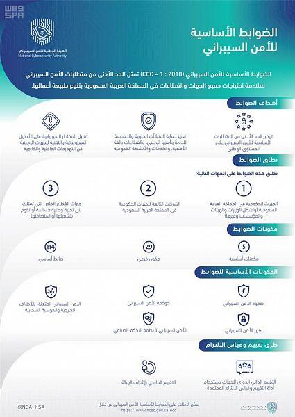 اعتماد الضوابط الأساسية للأمن السيبراني للتطبيق في مختلف الجهات الوطنية في المملكة